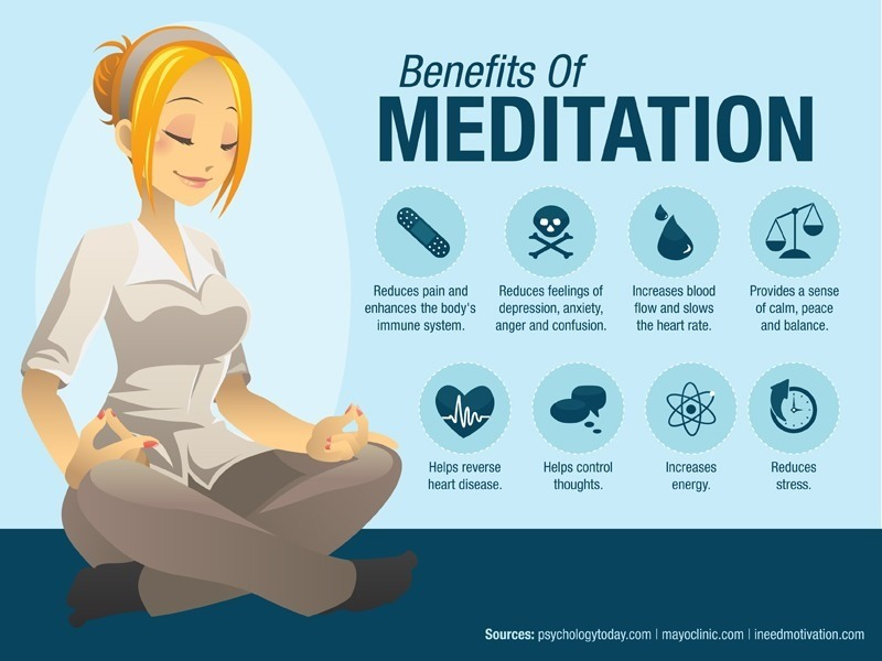 Benefits of meditation - infographic